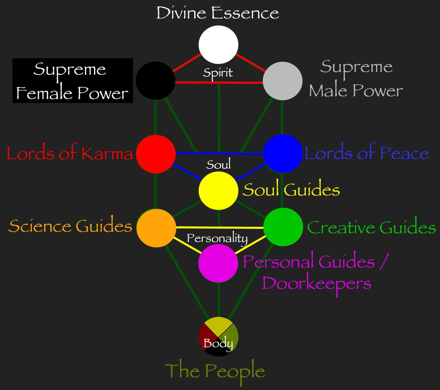 Guides, Doorkeepers, and Masters Qabalah 1