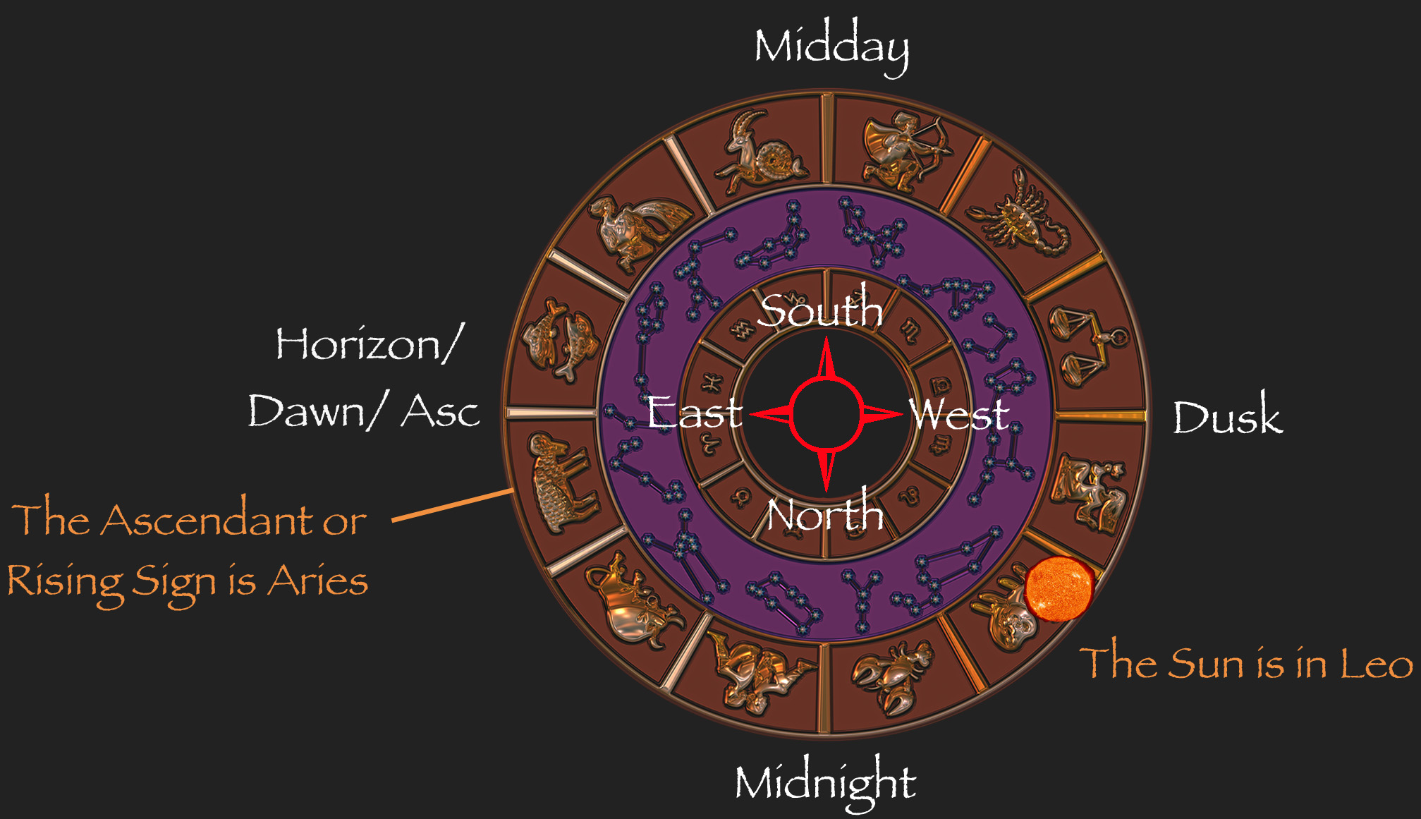 The ascending or rising sun order of the white lion if we look now to the east we would see another sign locked in position and rising over the horizon nvjuhfo Image collections